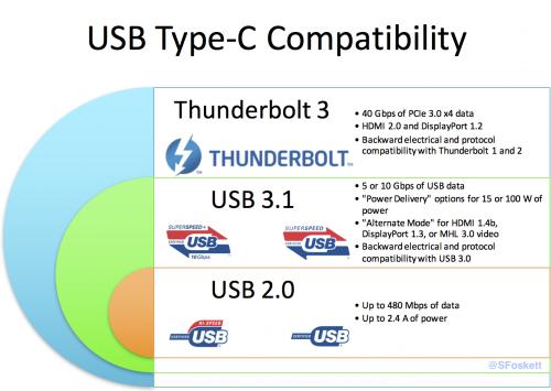USB Type C Compatibility | Blurbomat.com